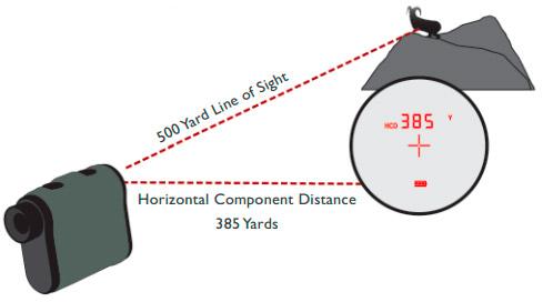 Vortex Optics: RANGER 1000 RANGEFINDER - S2 Blog