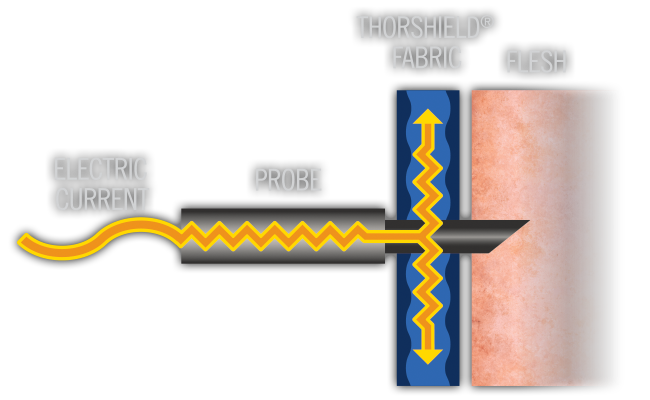 thorshield_diagram