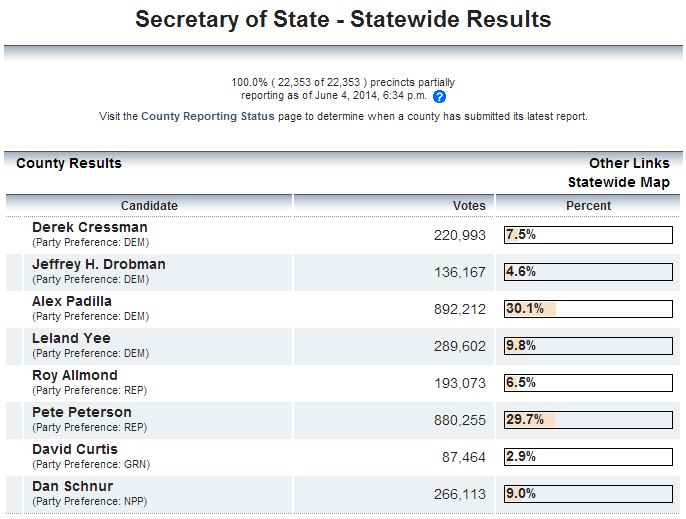 secretary-of-state-votes
