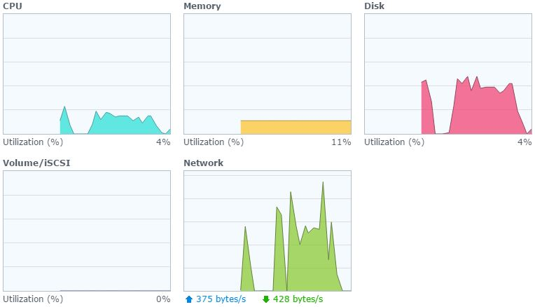 raid-6-synology-speed-general
