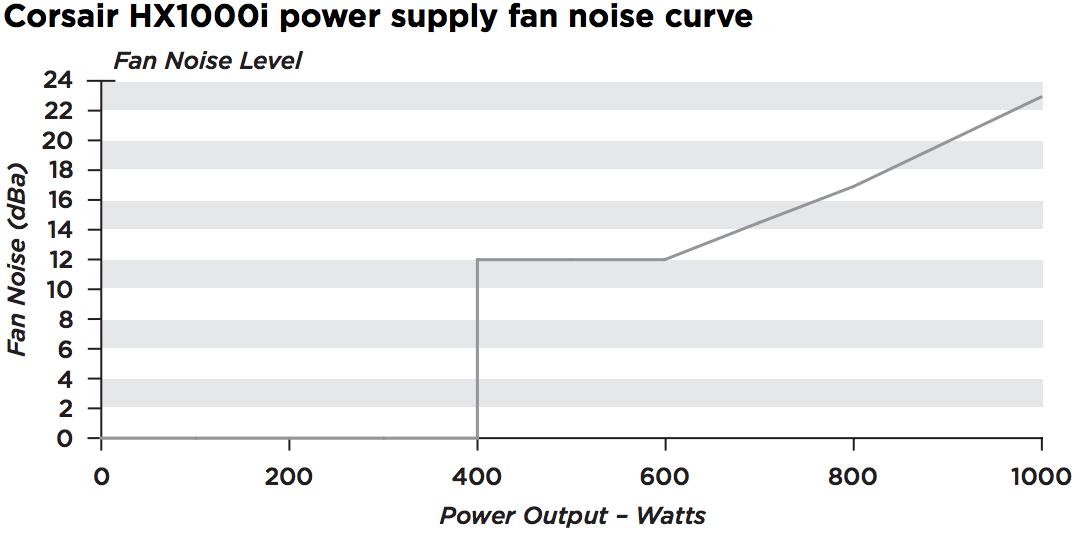 hx1000i-fan-noise