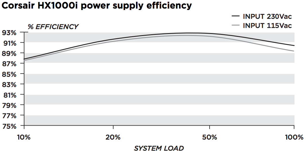 hx1000i-power-usage
